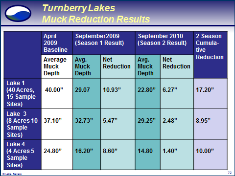Turnberry Lake Muck Reduction Graph